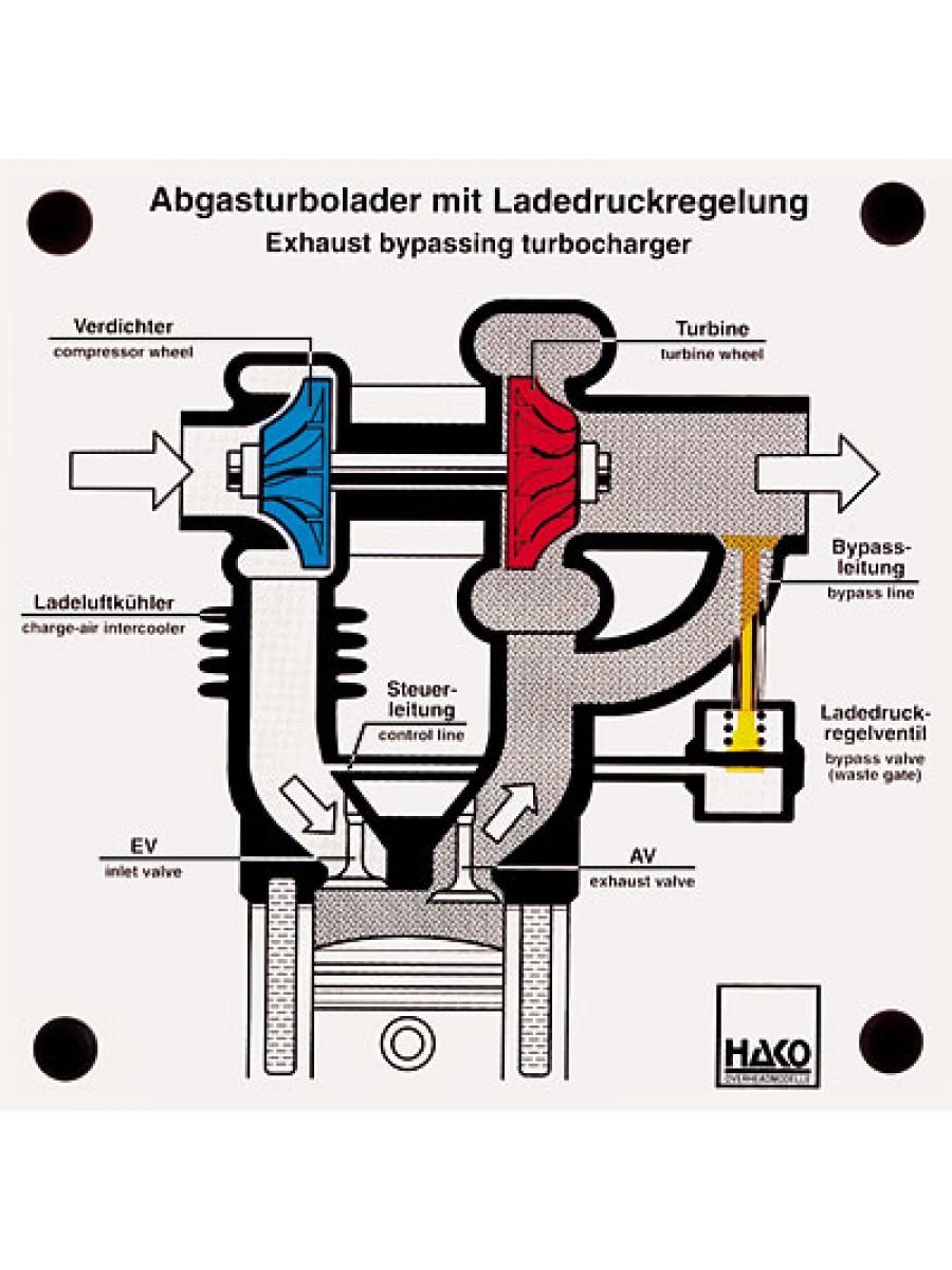 Exhaust-gas turbocharger | 810000243 | HAKO